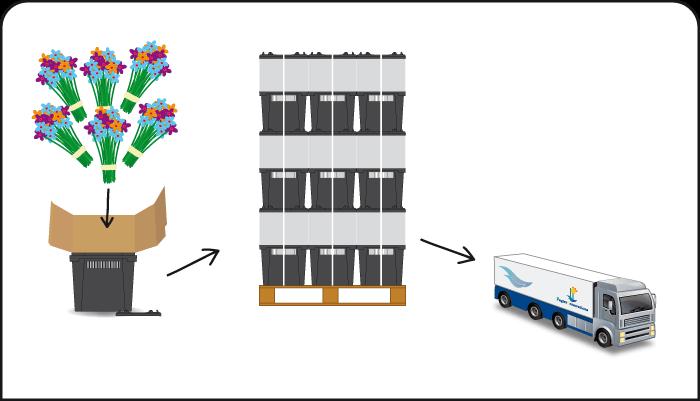 3. Logistik